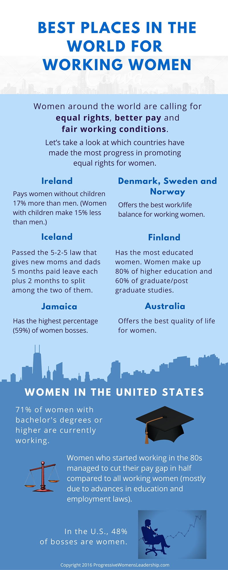 Best places in the world for women to live and work